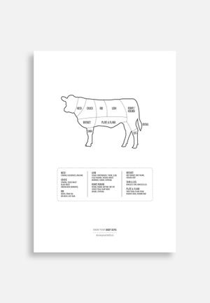 Know Your Stuff Beef Cuts Art